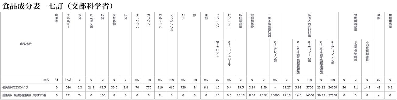 日本食品標準成分表(七訂)